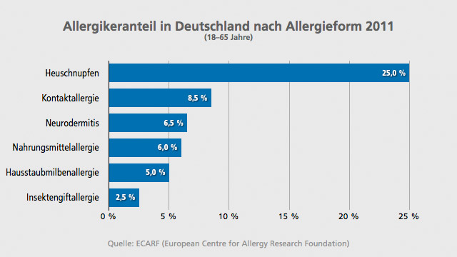 Allergikeranteil