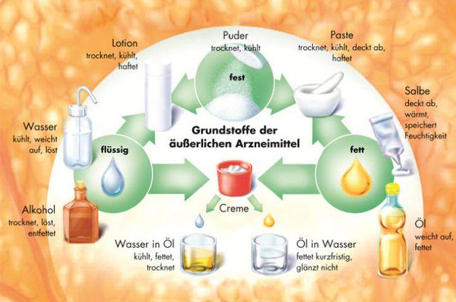 Grundstoffe der äußerlichen Arzneimittel